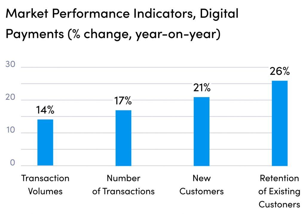 Market performance indicators, Digital payment