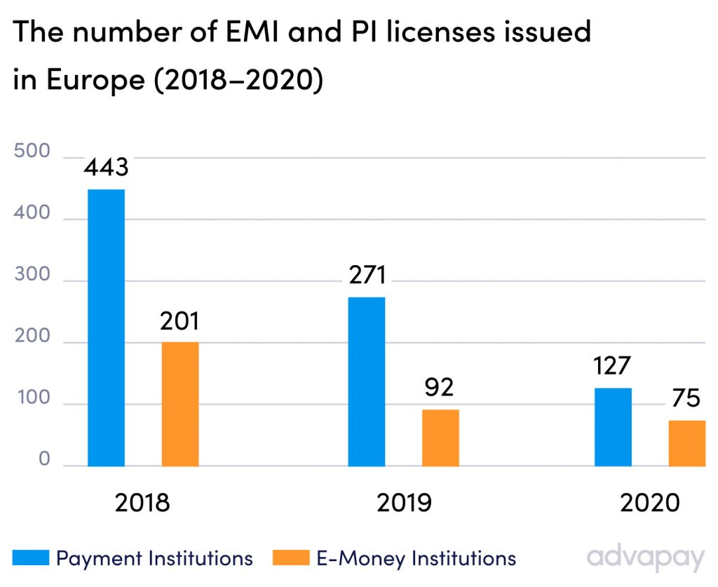 The number of e-money and payment licenses issued in Europe 2018-2020