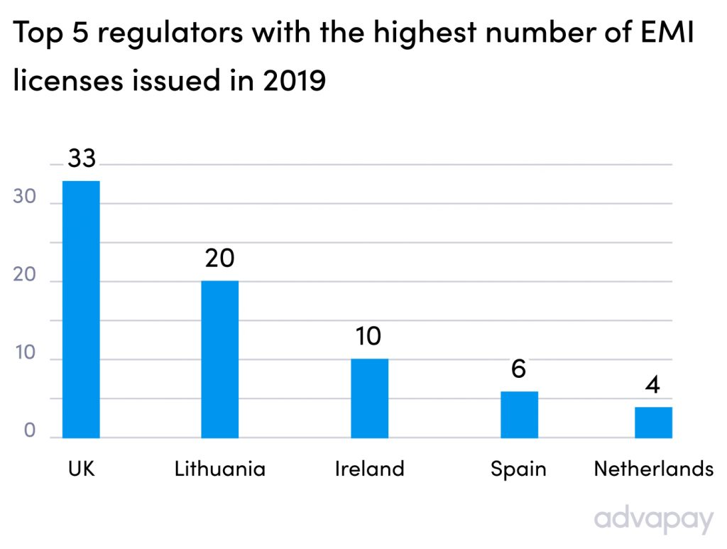Top 5 regulators with the highest number of e-money licenses issued in 2019