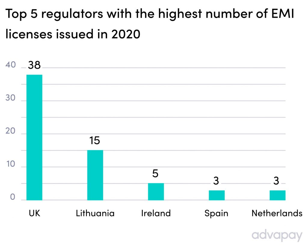 Top 5 regulators with the highest number of e-money licenses issued in 2020