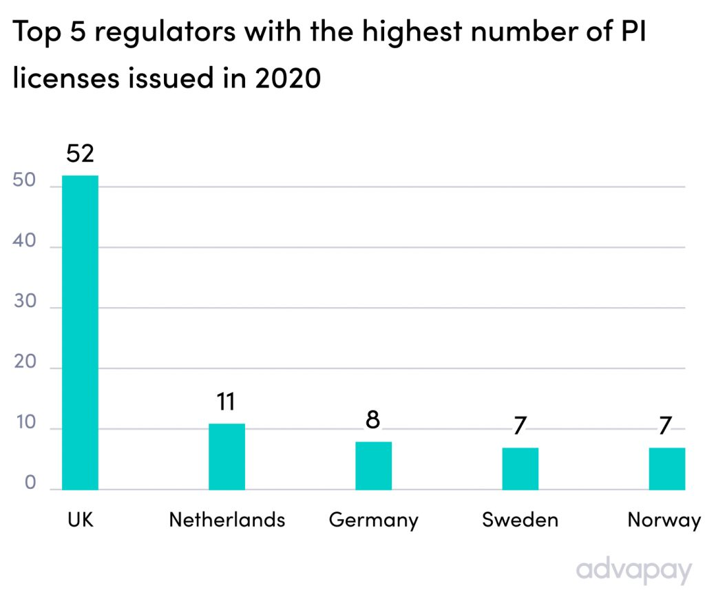 Top 5 regulators with the highest number of payment licenses issued in 2020