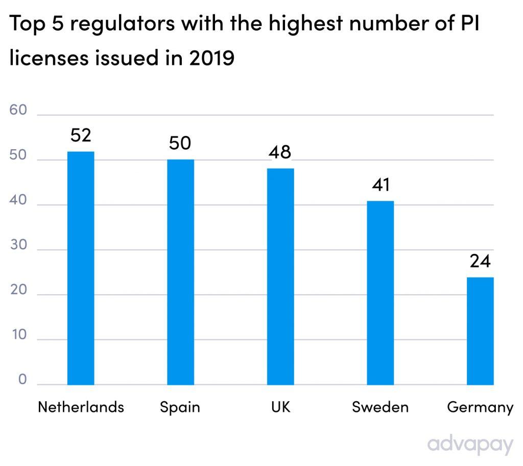 Топ-5 стран с наибольшим количеством выданных лицензий платежного учреждения в 2019 году Advapay