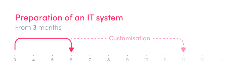 How to start a digital bank or neobank - implementation of IT system