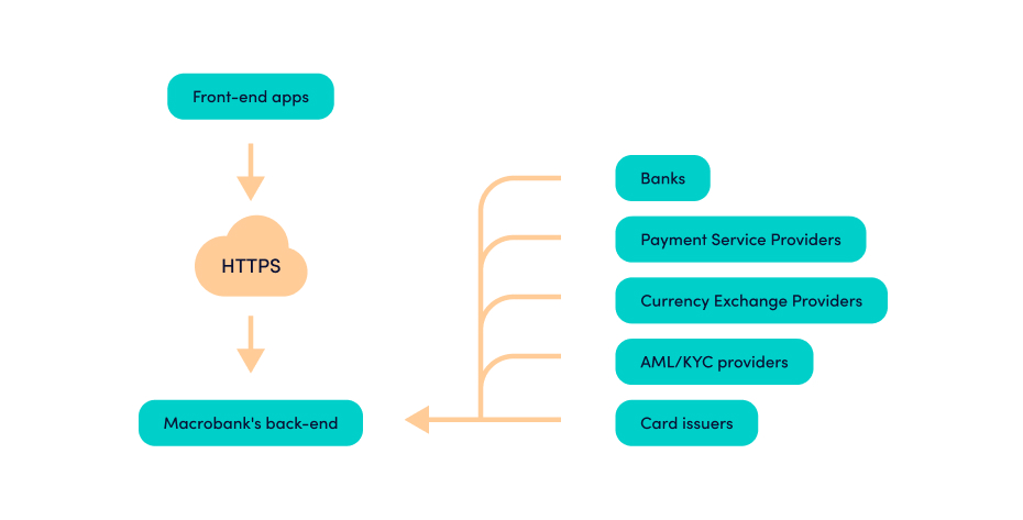 Banking-cloud-based-SaaS-Software-as-a-service-solutions-IT-solution-scheme