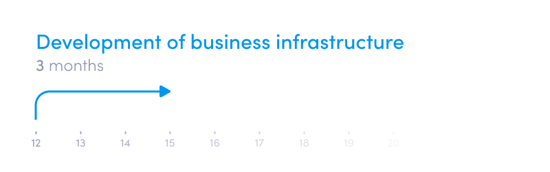 How to start a digital bank or neobank - a roadmap and timeline - development of business infrastructure